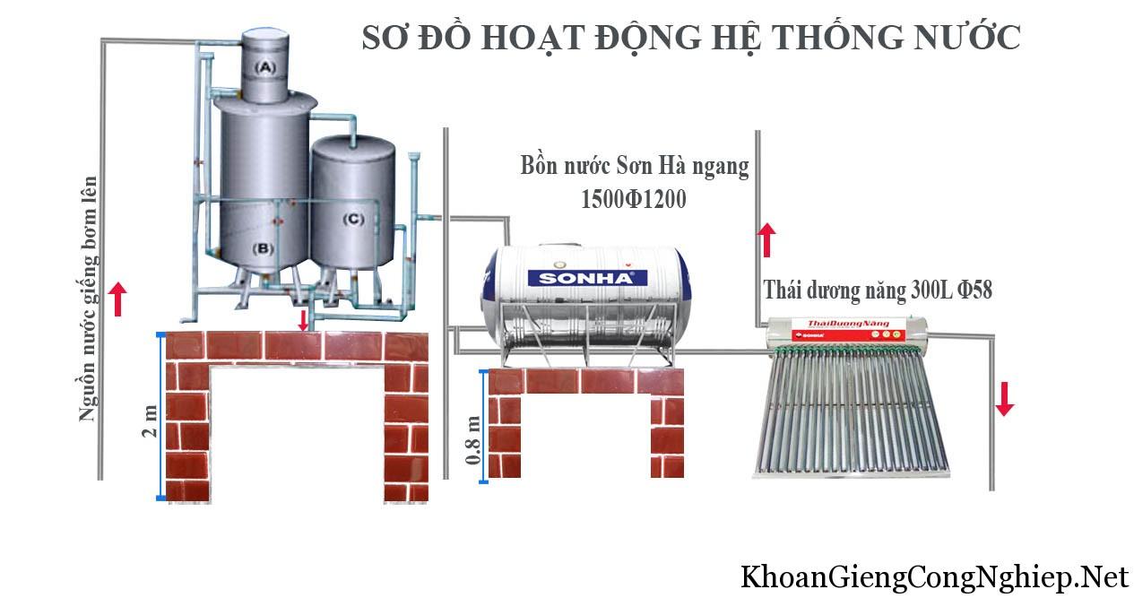he-thong-loc-nuoc-gieng-khoan-son-ha