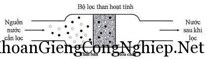 so-do -he-thong-loc-nuoc-gieng-khoan-Bach-Khoa